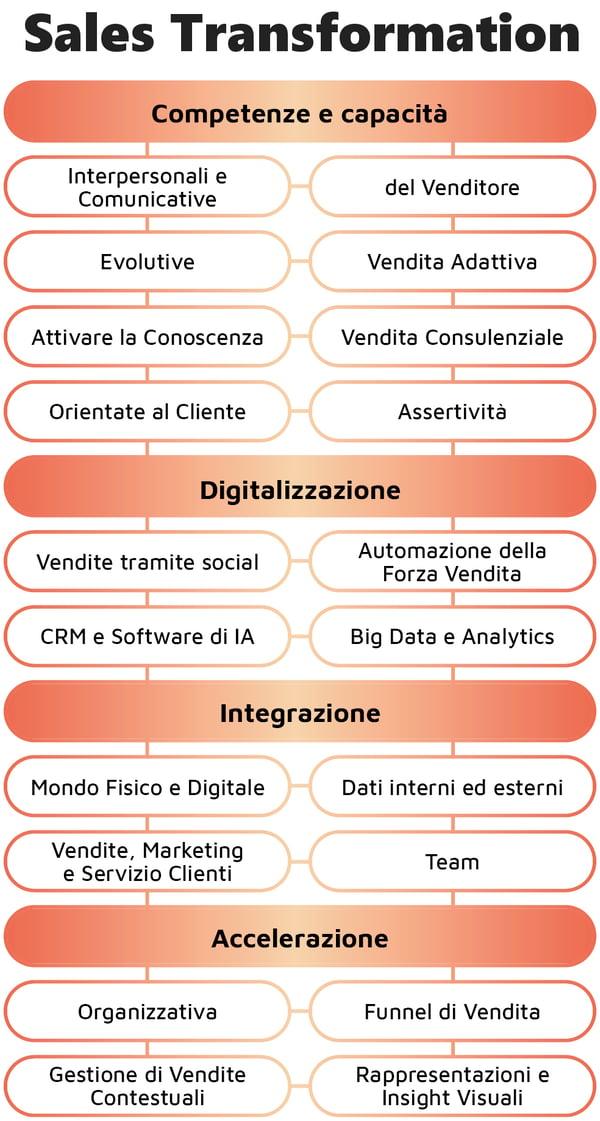 L'adozione della marketing automation da parte delle imprese italiane nel 2020. Come si trasforma lo scenario.