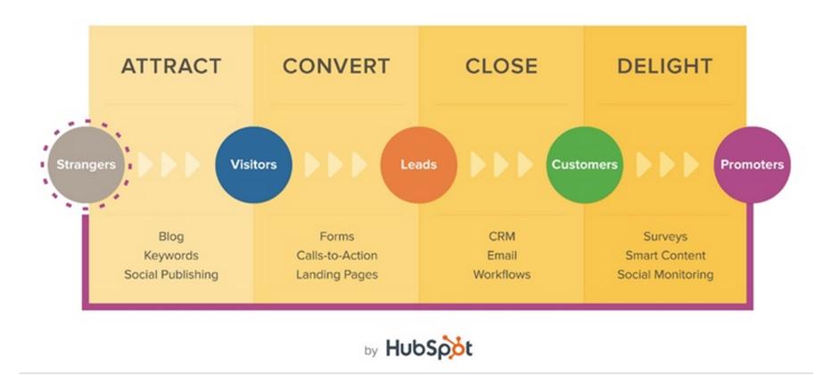 Trasformare visitatori del sito in clienti grazie ad Hubspot e alla Marketing Automation
